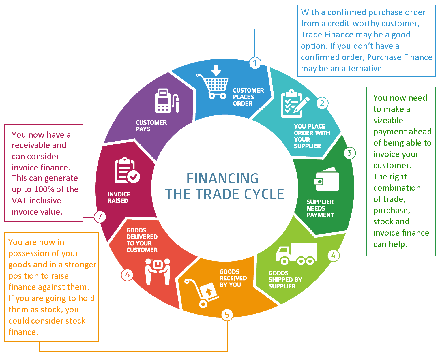 financing_the_trade_cycle_diagram